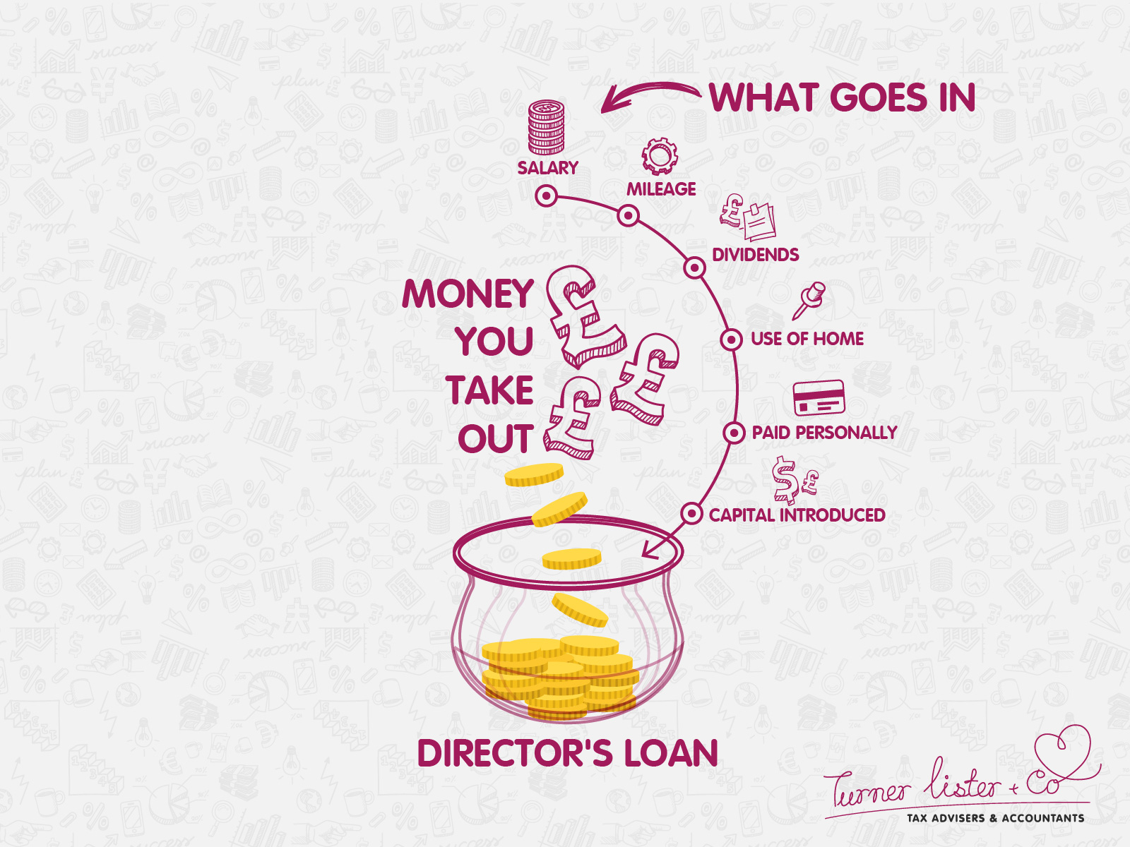 Director's loan graphic